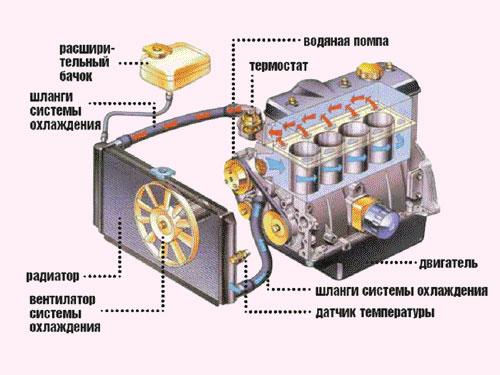 системы охлаждения ДВС