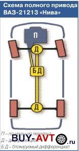 Схема привода Niva